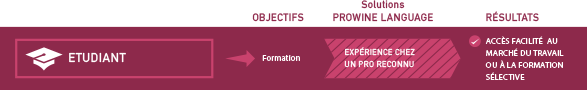 Etudiant infographie