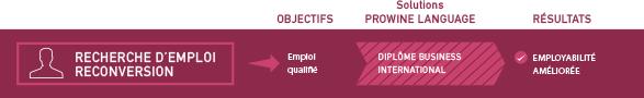 Recherche d'emploi infographie